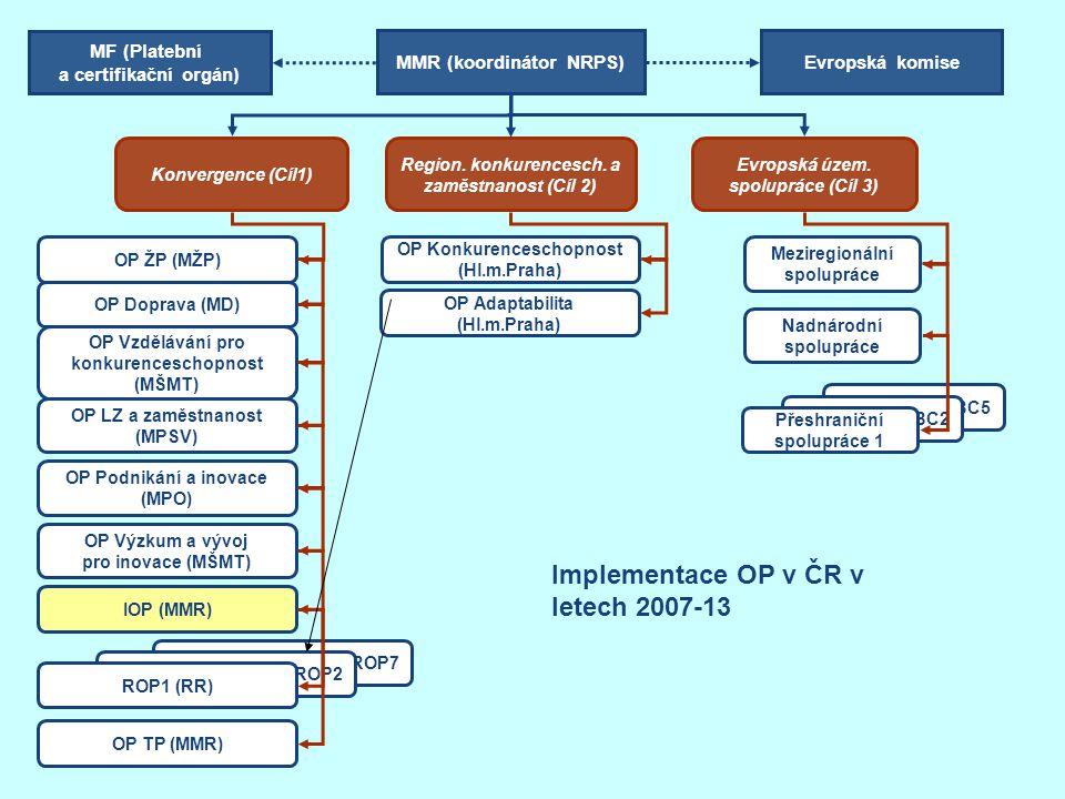 CBC5 CBC2 Přeshraniční spolupráce 1 Konvergence (Cíl1) Evropská územ. spolupráce (Cíl 3) OP ŽP (MŽP) OP Doprava (MD) OP Vzdělávání pro konkurenceschop