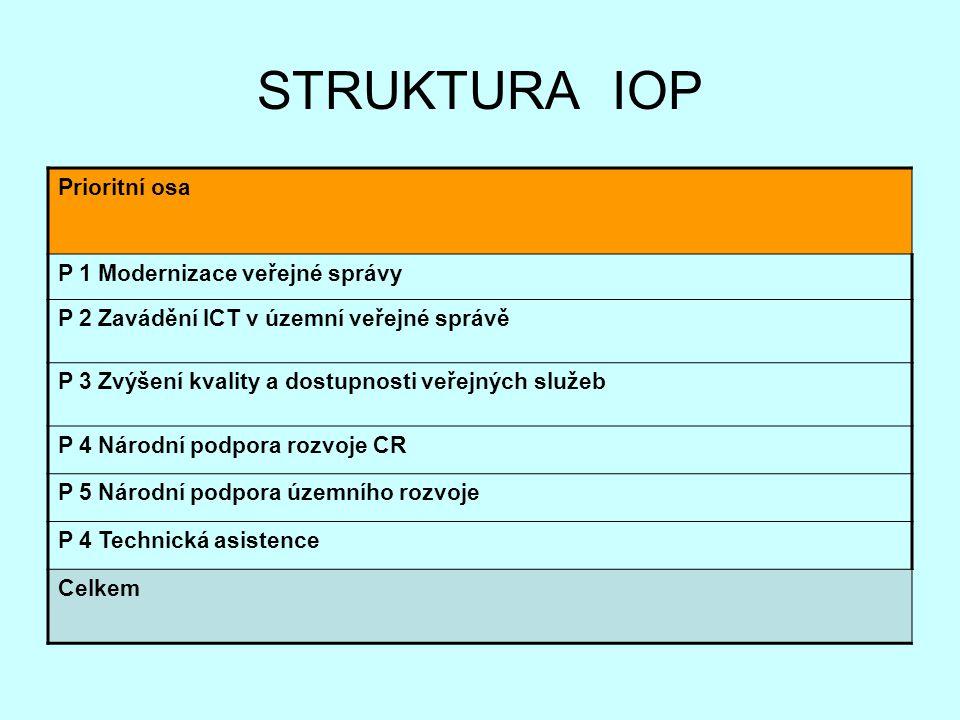 STRUKTURA IOP Prioritní osa P 1 Modernizace veřejné správy P 2 Zavádění ICT v územní veřejné správě P 3 Zvýšení kvality a dostupnosti veřejných služeb