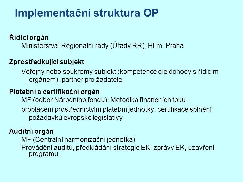 Řídicí orgán Ministerstva, Regionální rady (Úřady RR), Hl.m.