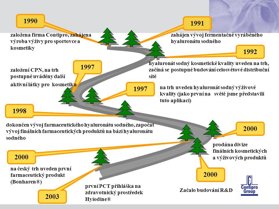 1990 zahájen vývoj fermentačně vyráběného hyaluronátu sodného 1991 hyaluronát sodný kosmetické kvality uveden na trh, začíná se postupné budování celosvětové distribuční sítě 1992 2003 první PCT přihláška na zdravotnický prostředek Hyiodine® 2000 prodána divize finálních kosmetických a výživových produktů na český trh uveden první farmaceutický produkt (Bonharen®) 1998 1997 založení CPN, na trh postupně uváděny další aktivní látky pro kosmetiku dokončen vývoj farmaceutického hyaluronátu sodného, započat vývoj finálních farmaceutických produktů na bázi hyaluronátu sodného 1997 na trh uveden hyaluronát sodný výživové kvality (jako první na světě jsme představili tuto aplikaci) založena firma Contipro, zahájena výroba výživy pro sportovce a kosmetiky Začalo budování R&D