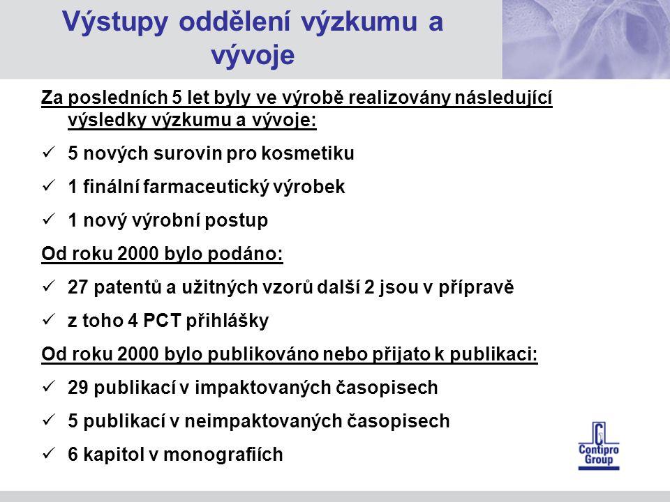 Za posledních 5 let byly ve výrobě realizovány následující výsledky výzkumu a vývoje: 5 nových surovin pro kosmetiku 1 finální farmaceutický výrobek 1 nový výrobní postup Od roku 2000 bylo podáno: 27 patentů a užitných vzorů další 2 jsou v přípravě z toho 4 PCT přihlášky Od roku 2000 bylo publikováno nebo přijato k publikaci: 29 publikací v impaktovaných časopisech 5 publikací v neimpaktovaných časopisech 6 kapitol v monografiích Výstupy oddělení výzkumu a vývoje
