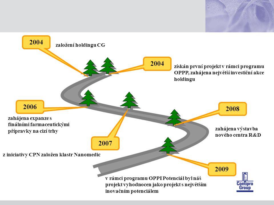 2004 získán první projekt v rámci programu OPPP, zahájena největší investiční akce holdingu 2006 zahájena expanze s finálními farmaceutickými přípravky na cizí trhy 2007 z iniciativy CPN založen klastr Nanomedic 2008 zahájena výstavba nového centra R&D v rámci programu OPPI Potenciál byl náš projekt vyhodnocen jako projekt s největším inovačním potenciálem 2009 2004 založení holdingu CG