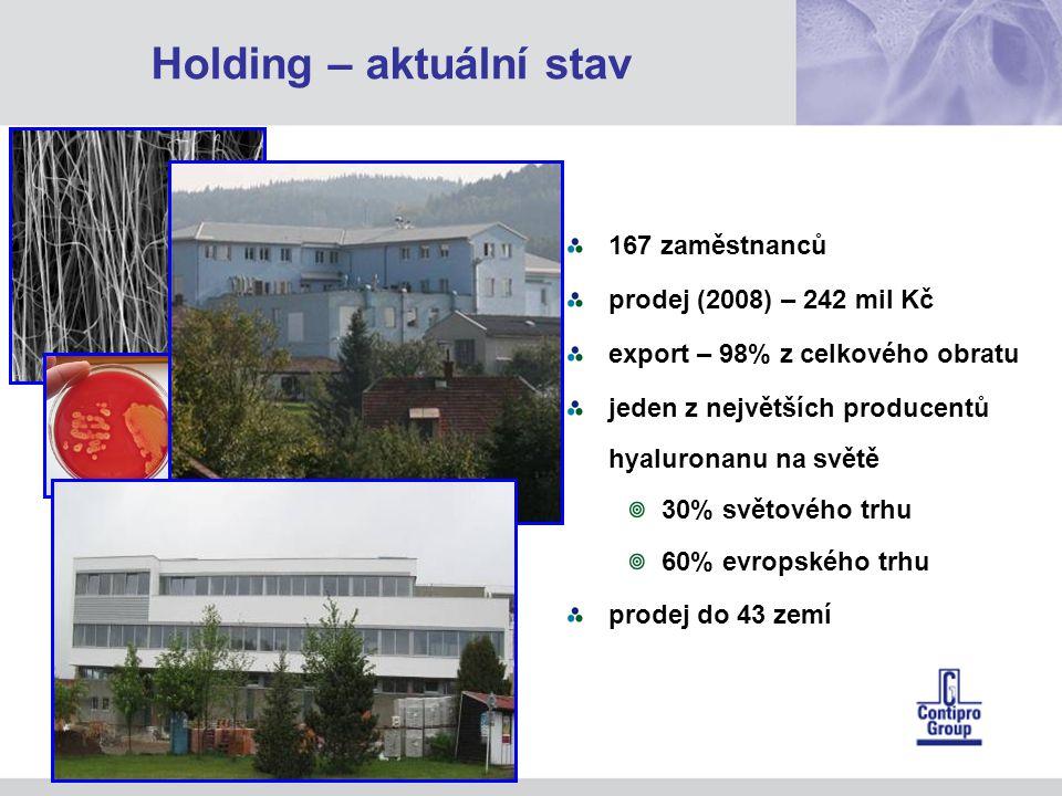 167 zaměstnanců prodej (2008) – 242 mil Kč export – 98% z celkového obratu jeden z největších producentů hyaluronanu na světě 30% světového trhu 60% evropského trhu prodej do 43 zemí Holding – aktuální stav