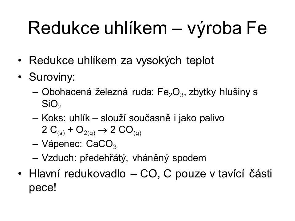Redukce uhlíkem – výroba Fe Redukce uhlíkem za vysokých teplot Suroviny: –Obohacená železná ruda: Fe 2 O 3, zbytky hlušiny s SiO 2 –Koks: uhlík – slou