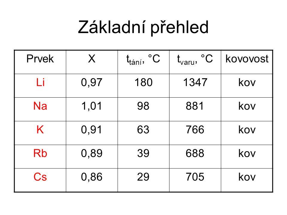 Základní přehled PrvekXt tání, °Ct varu, °Ckovovost Li0,971801347kov Na1,0198881kov K0,9163766kov Rb0,8939688kov Cs0,8629705kov