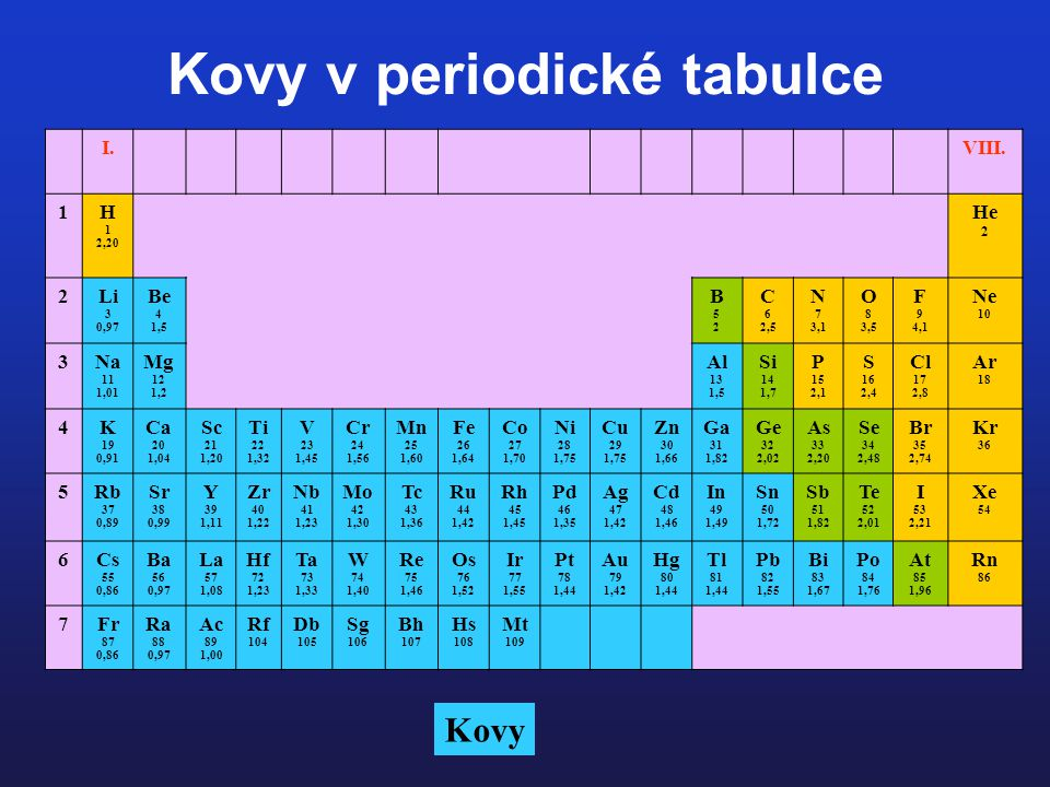 Charakteristika - většina sloučenin na planetě je tvořena z kovů - elektropozitivní, mají snahu předávat valenční elektrony a tvořit kationty - s výjimkou rtuti jsou za běžných podmínek v pevném stavu - vedou teplo a elektrický proud - dají se dělit podle různý kritérií: 1) podle hustoty: lehké (Li, Mg, Al) a těžké kovy (Pb, Cd, Rt, Fe, Cu) 2) podle reaktivity: ušlechtilé (Au, Ag, Cu) a neušlechtilé (Fe, Al, Na) 3) podle dostupnosti: drahé (Au, Ag.
