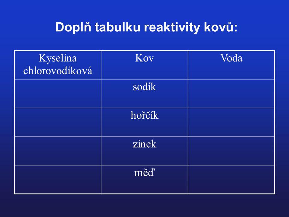 Doplň tabulku reaktivity kovů: Kyselina chlorovodíková KovVoda sodík hořčík zinek měď