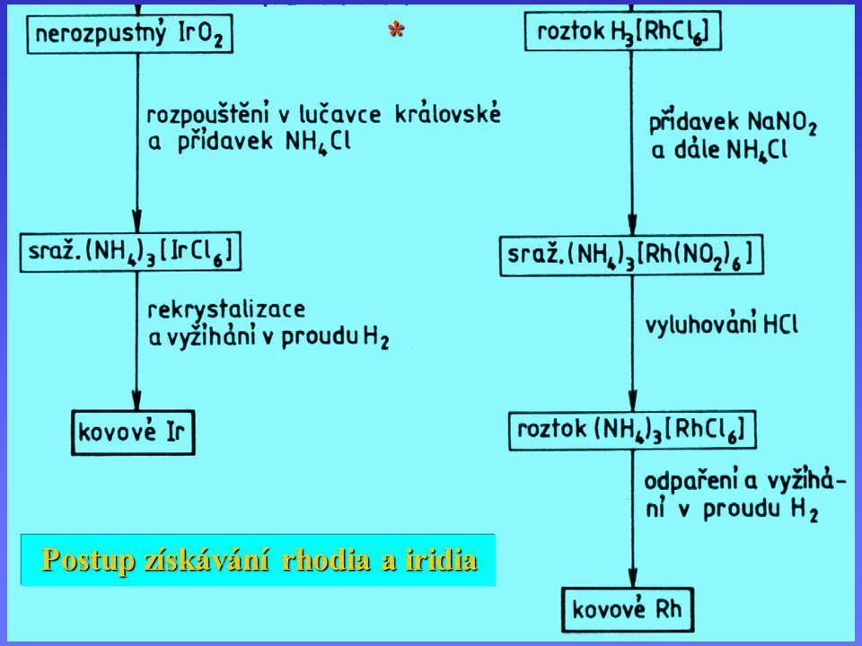 Postup získávání rhodia a iridia 2 Postup získávání rhodia a iridia (2) Postup získávání rhodia a iridia *