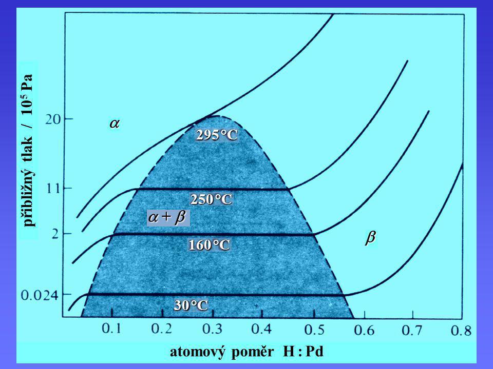    +  295 °C 250 °C 160 °C 30 °C atomový poměr H : Pd přibližný tlak / 10 5 Pa