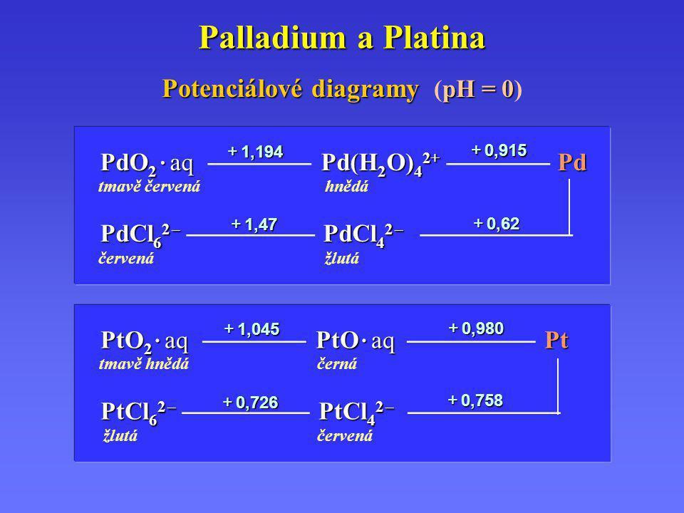 Palladium a Platina Potenciálové diagramy pH = 0 Potenciálové diagramy (pH = 0) PdO 2 · aq Pd(H 2 O) 4 2+ Pd PdO 2 · aq  Pd(H 2 O) 4 2+  Pd tm