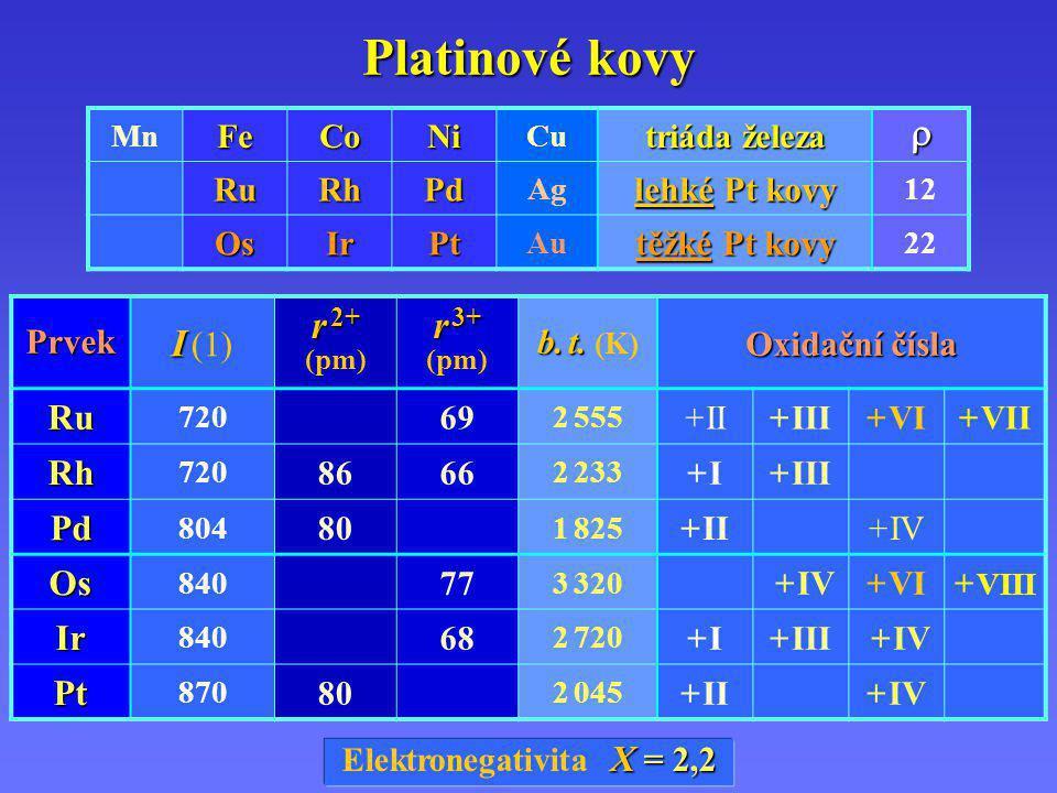 MnFeCoNi Cu triáda železa RuRhPd Ag lehké Pt kovy 12 OsIrPt Au těžké Pt kovy 22 Prvek I I (1) r 2+ r 2+ (pm) r 3+ (pm) b. t. b. t. (K) Oxidační čísla