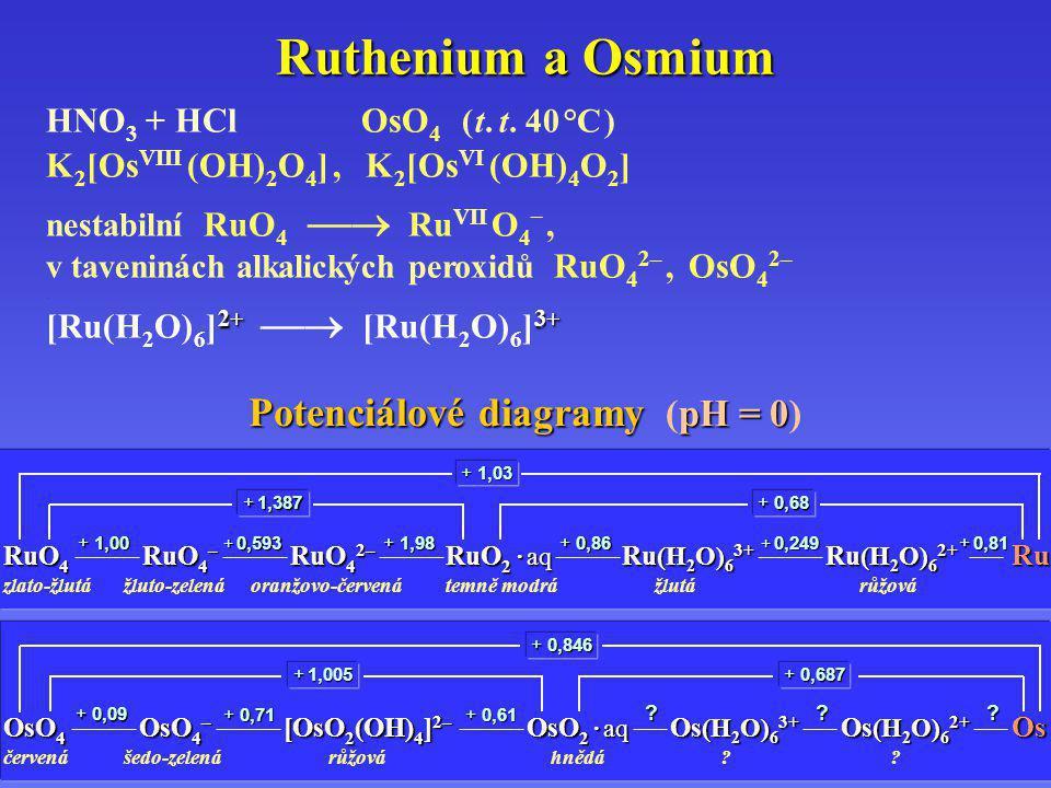Ruthenium a Osmium HNO 3 + HClOsO 4 ( t. t. 40 °C ) K 2 [Os VIII (OH) 2 O 4 ], K 2 [Os VI (OH) 4 O 2 ]. nestabilní RuO 4  Ru VII O 4 –, v taveninách