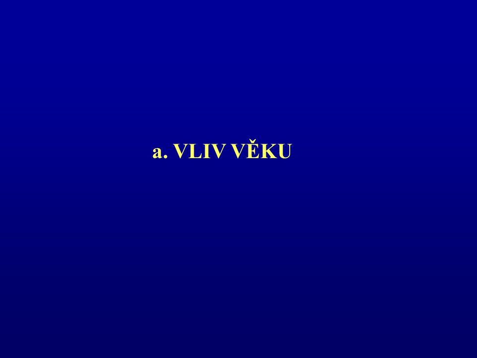 a. VLIV VĚKU