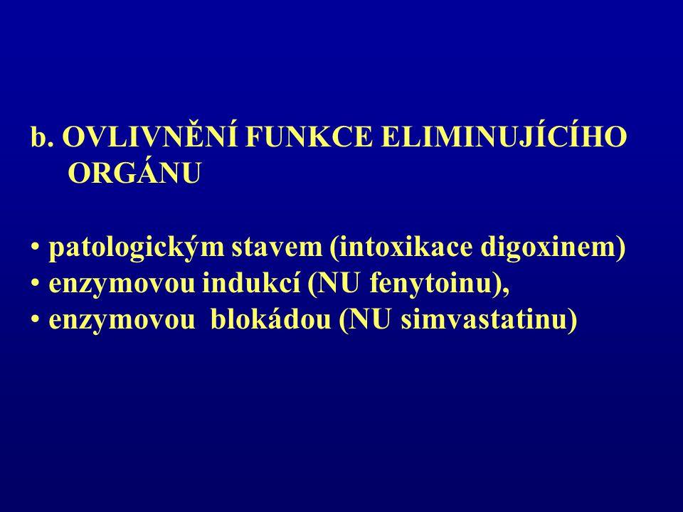 b. OVLIVNĚNÍ FUNKCE ELIMINUJÍCÍHO ORGÁNU patologickým stavem (intoxikace digoxinem) enzymovou indukcí (NU fenytoinu), enzymovou blokádou (NU simvastat