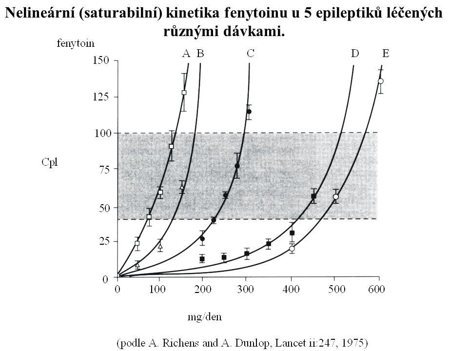 Nelineární (saturabilní) kinetika fenytoinu u 5 epileptiků léčených různými dávkami.