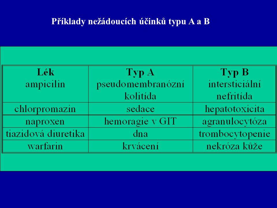 Příklady nežádoucích účinků typu A a B