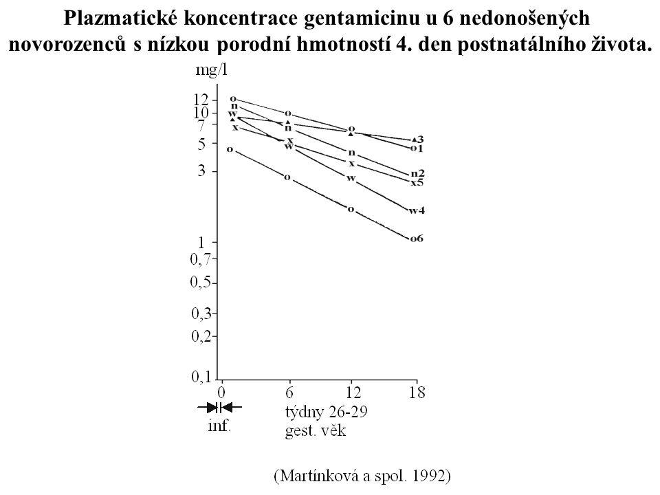 Plazmatické koncentrace gentamicinu u 6 nedonošených novorozenců s nízkou porodní hmotností 4. den postnatálního života.