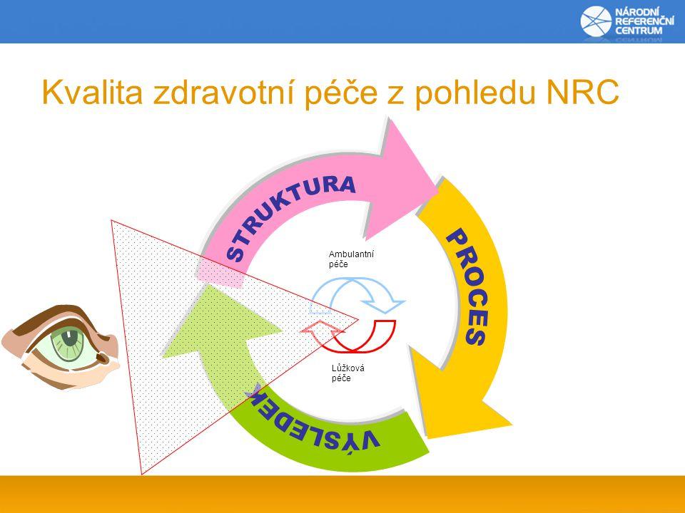 Kvalita zdravotní péče z pohledu NRC Ambulantní péče Lůžková péče
