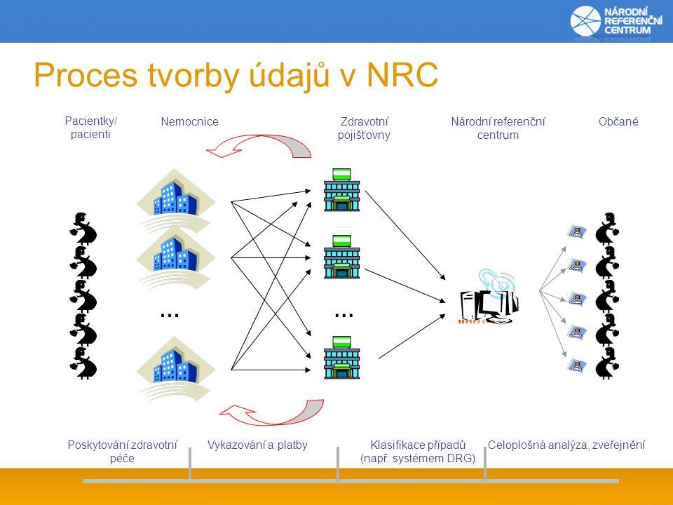 Proces tvorby údajů v NRC Poskytování zdravotní péče Vykazování a platby... Klasifikace případů (např. systémem DRG) Celoplošná analýza, zveřejnění Ne