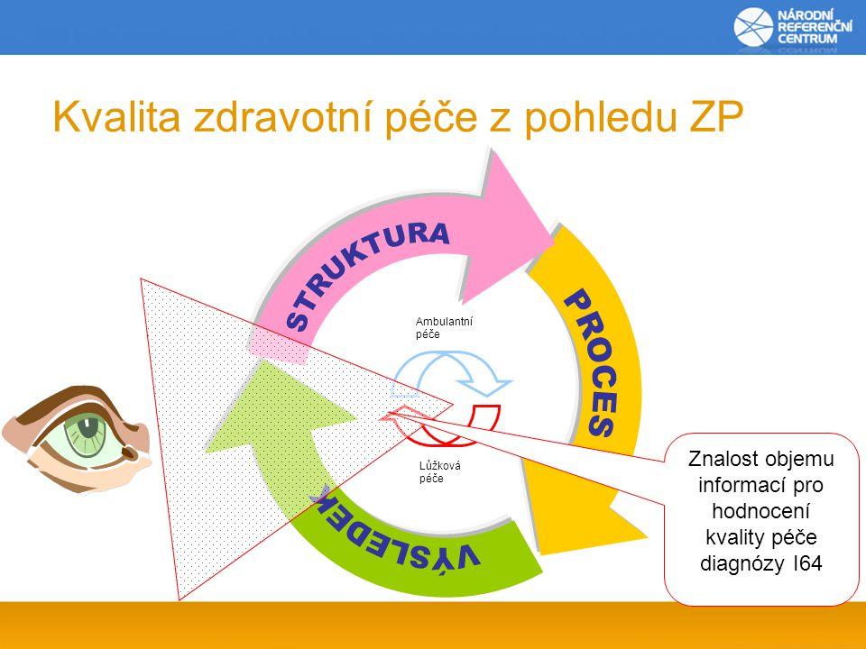 Kvalita zdravotní péče z pohledu ZP Ambulantní péče Lůžková péče Znalost objemu informací pro hodnocení kvality péče diagnózy I64