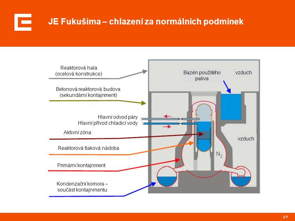 19 JE Fukušima – chlazení za normálních podmínek Bazén použitého paliva vzduch Reaktorová hala (ocelová konstrukce) Betonová reaktorová budova (sekund
