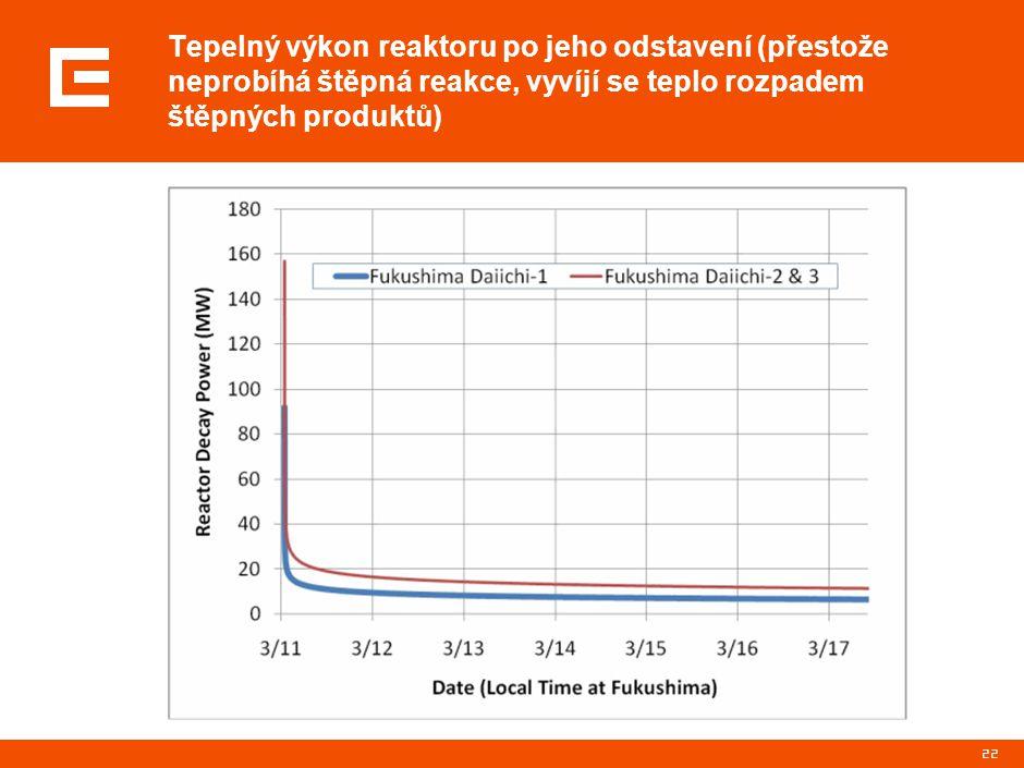 22 Tepelný výkon reaktoru po jeho odstavení (přestože neprobíhá štěpná reakce, vyvíjí se teplo rozpadem štěpných produktů)