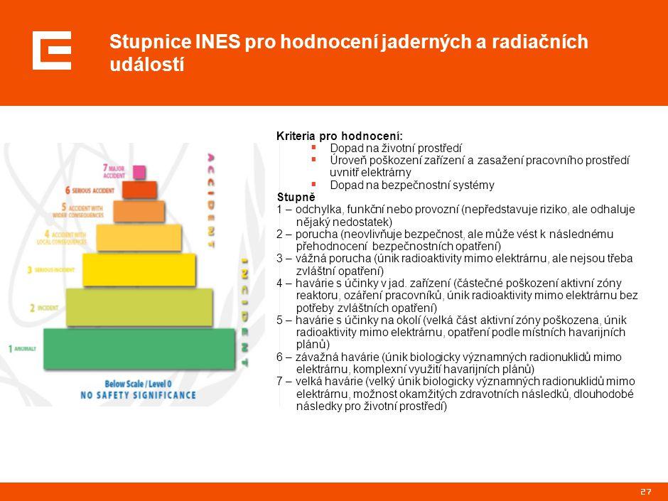 27 Stupnice INES pro hodnocení jaderných a radiačních událostí Kriteria pro hodnocení:  Dopad na životní prostředí  Úroveň poškození zařízení a zasa