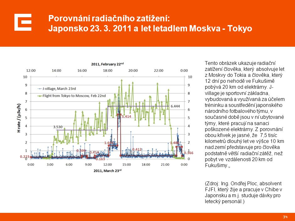 34 Porovnání radiačního zatížení: Japonsko 23. 3. 2011 a let letadlem Moskva - Tokyo Tento obrázek ukazuje radiační zatížení člověka, který absolvuje