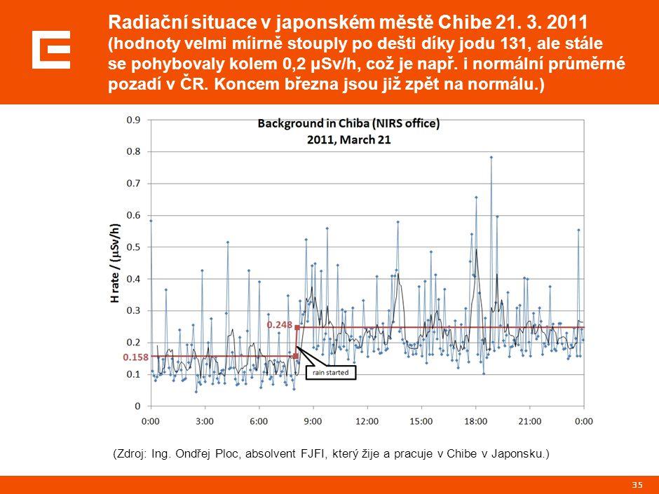 35 Radiační situace v japonském městě Chibe 21. 3. 2011 (hodnoty velmi míirně stouply po dešti díky jodu 131, ale stále se pohybovaly kolem 0,2 μSv/h,