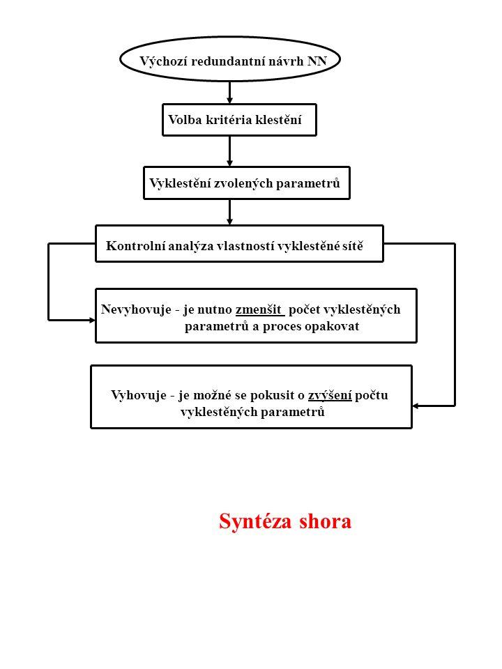 Výchozí redundantní návrh NN Volba kritéria klestění Vyklestění zvolených parametrů Kontrolní analýza vlastností vyklestěné sítě Nevyhovuje - je nutno zmenšit počet vyklestěných parametrů a proces opakovat Vyhovuje - je možné se pokusit o zvýšení počtu vyklestěných parametrů Syntéza shora