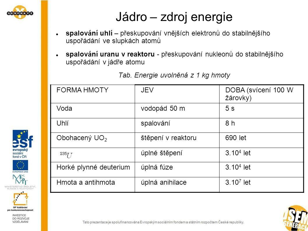 Jádro – zdroj energie spalování uhlí – přeskupování vnějších elektronů do stabilnějšího uspořádání ve slupkách atomů spalování uranu v reaktoru - přes