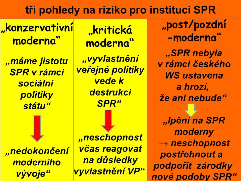 """tři pohledy na riziko pro instituci SPR """"konzervativní moderna """"máme jistotu SPR v rámci sociální politiky státu """"nedokončení moderního vývoje """"kritická moderna """"vyvlastnění veřejné politiky vede k destrukci SPR """"neschopnost včas reagovat na důsledky vyvlastnění VP """"post/pozdní -moderna """"SPR nebyla v rámci českého WS ustavena a hrozí, že ani nebude """"lpění na SPR moderny → neschopnost postřehnout a podpořit zárodky nové podoby SPR"""