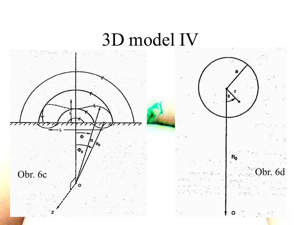 3D model IV Obr. 6c Obr. 6d