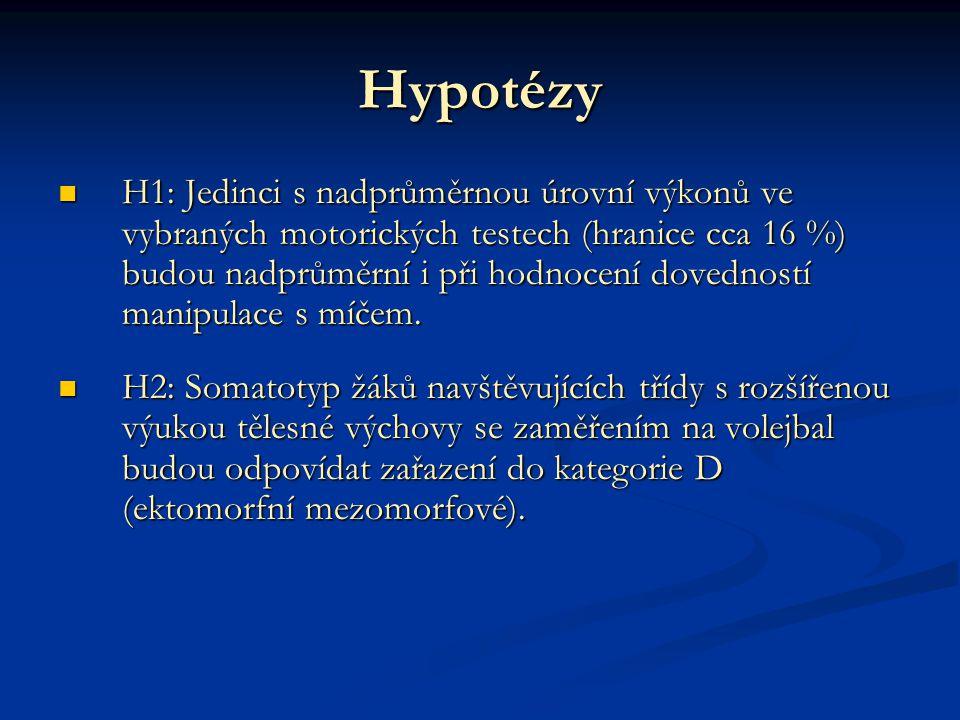 Hypotézy H1: Jedinci s nadprůměrnou úrovní výkonů ve vybraných motorických testech (hranice cca 16 %) budou nadprůměrní i při hodnocení dovedností manipulace s míčem.