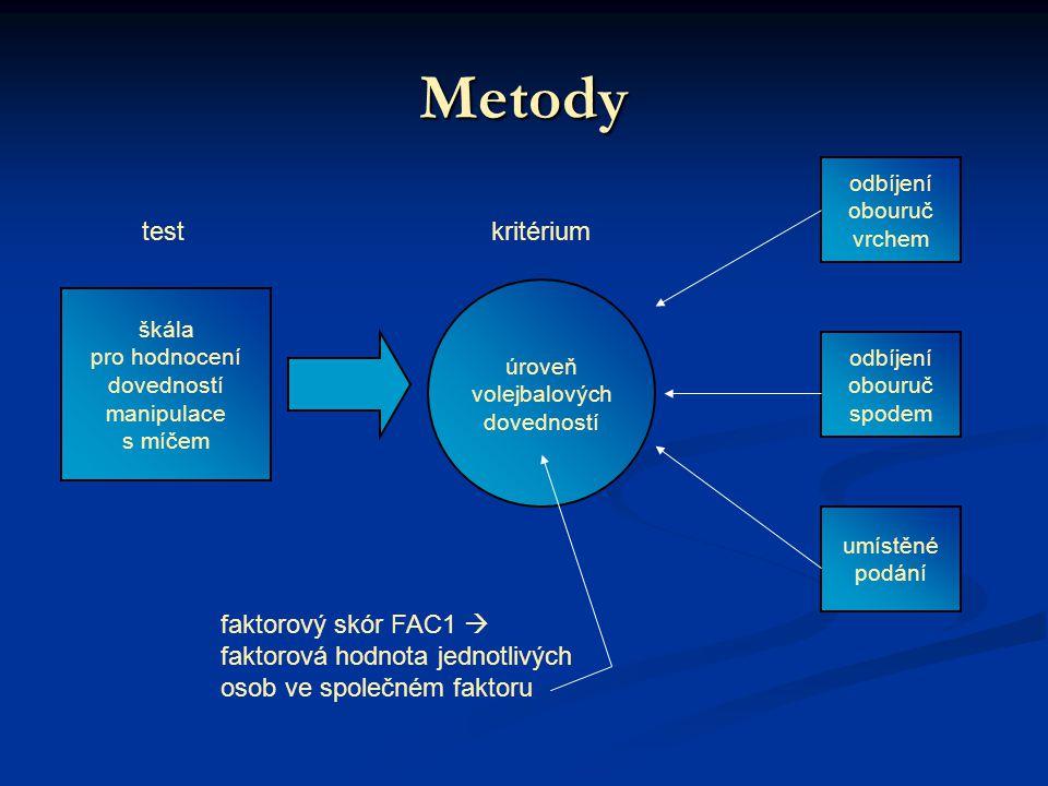 Metody škála pro hodnocení dovedností manipulace s míčem úroveň volejbalových dovedností odbíjení obouruč spodem umístěné podání odbíjení obouruč vrchem testkritérium faktorový skór FAC1  faktorová hodnota jednotlivých osob ve společném faktoru