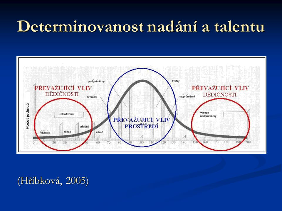 Společné vlastnosti talentovaných jedinců určitá úroveň inteligence určitá úroveň inteligence výkonová motivace výkonová motivace vůle vůle kreativita kreativita