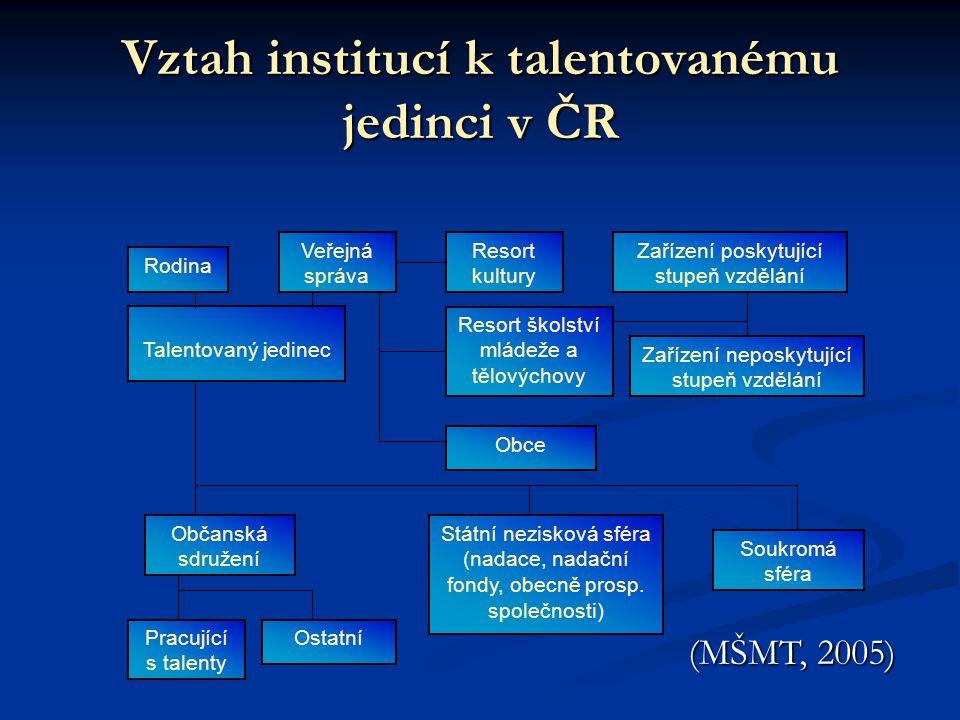 Vztah institucí k talentovanému jedinci v ČR Rodina Veřejná správa Resort kultury Zařízení poskytující stupeň vzdělání Talentovaný jedinec Resort škol