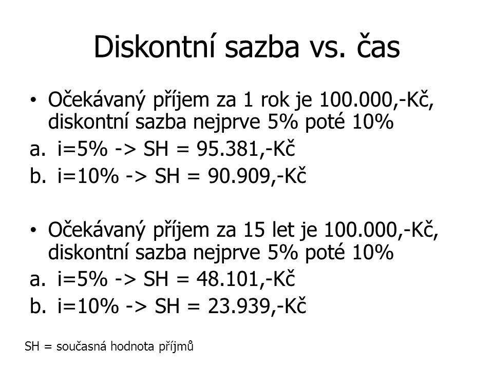 Diskontní sazba vs. čas Očekávaný příjem za 1 rok je 100.000,-Kč, diskontní sazba nejprve 5% poté 10% a.i=5% -> SH = 95.381,-Kč b.i=10% -> SH = 90.909