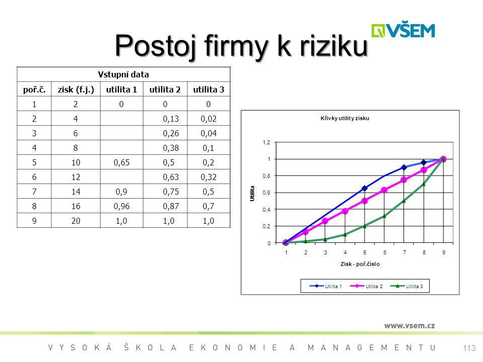 Postoj firmy k riziku Vstupní data poř.č.zisk (f.j.)utilita 1utilita 2utilita 3 120 00 24 0,130,02 36 0,260,04 48 0,380,1 5100,65 0,50,2 612 0,630,32