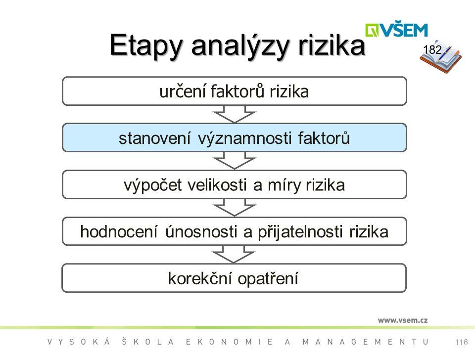 Etapy analýzy rizika určení faktorů rizika stanovení významnosti faktorů výpočet velikosti a míry rizika hodnocení únosnosti a přijatelnosti rizika korekční opatření 182 116