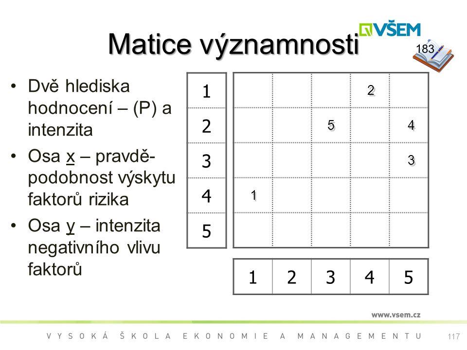 Matice významnosti 12345 Dvě hlediska hodnocení – (P) a intenzita Osa x – pravdě- podobnost výskytu faktorů rizika Osa y – intenzita negativního vlivu