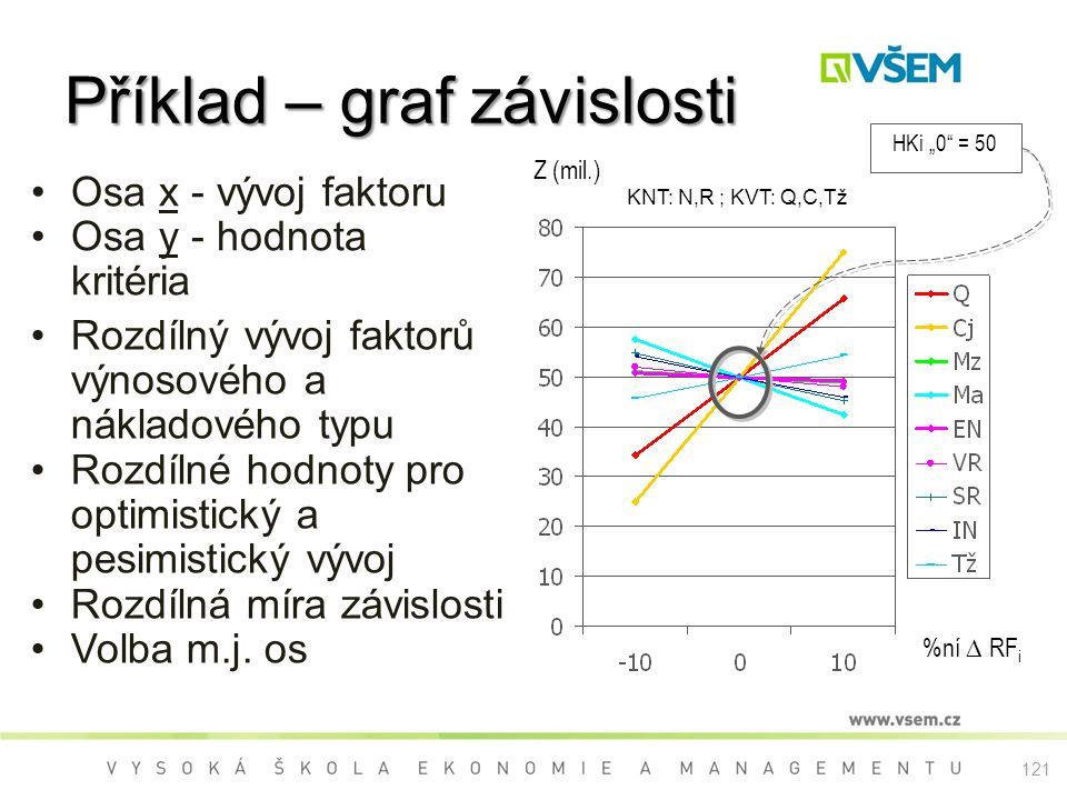 """Příklad – graf závislosti KNT: N,R ; KVT: Q,C,Tž HKi """"0 = 50 %ní ∆ RF i Z (mil.) Osa x - vývoj faktoru Osa y - hodnota kritéria Rozdílný vývoj faktorů výnosového a nákladového typu Rozdílné hodnoty pro optimistický a pesimistický vývoj Rozdílná míra závislosti Volba m.j."""