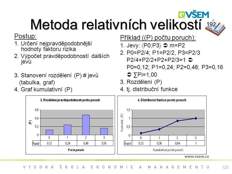 Metoda relativních velikostí Postup: 1. Určení nejpravděpodobnější hodnoty faktoru rizika 2. Výpočet pravděpodobností dalších jevů 3. Stanovení rozděl