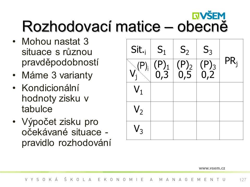 Rozhodovací matice – obecně Mohou nastat 3 situace s různou pravděpodobností Máme 3 varianty Kondicionální hodnoty zisku v tabulce Výpočet zisku pro očekávané situace - pravidlo rozhodování Sit.