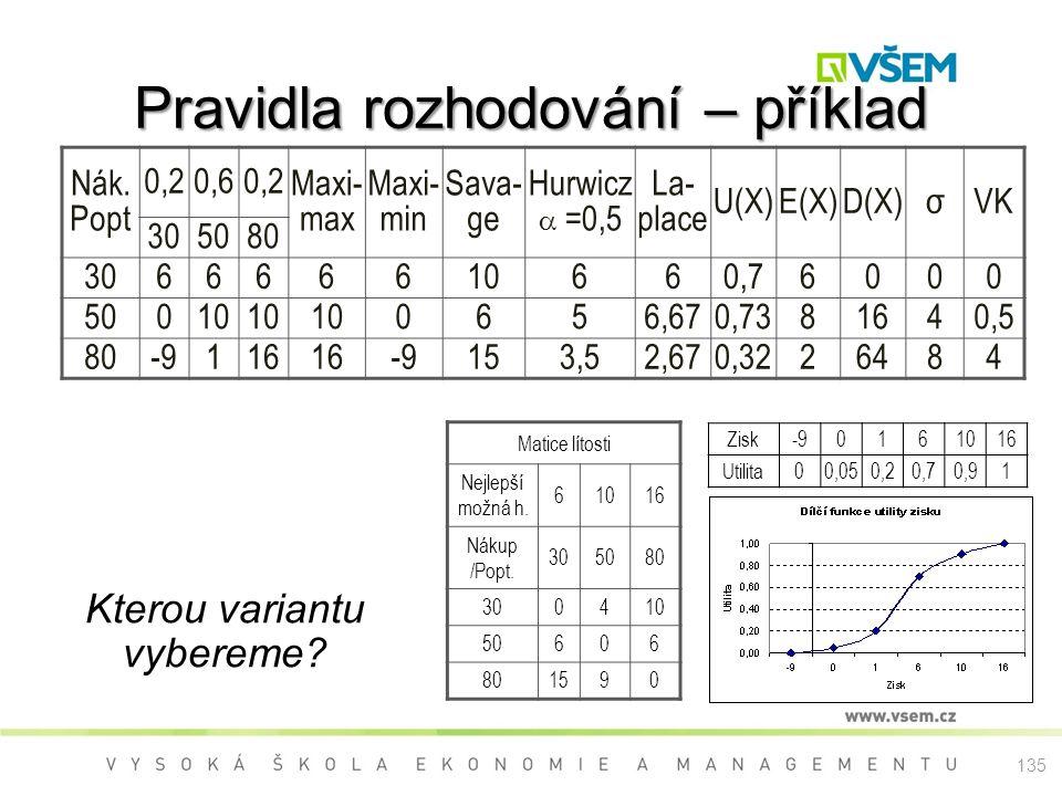 135 Pravidla rozhodování – příklad Nák. Popt 0,20,60,2 Maxi- max Maxi- min Sava- ge Hurwicz  =0,5 La- place U(X)E(X)D(X)σVK 305080 306666610660,76000