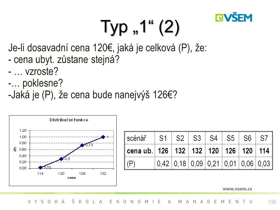 Je-li dosavadní cena 120€, jaká je celková (P), že: - cena ubyt. zůstane stejná? - … vzroste? -… poklesne? -Jaká je (P), že cena bude nanejvýš 126€? s