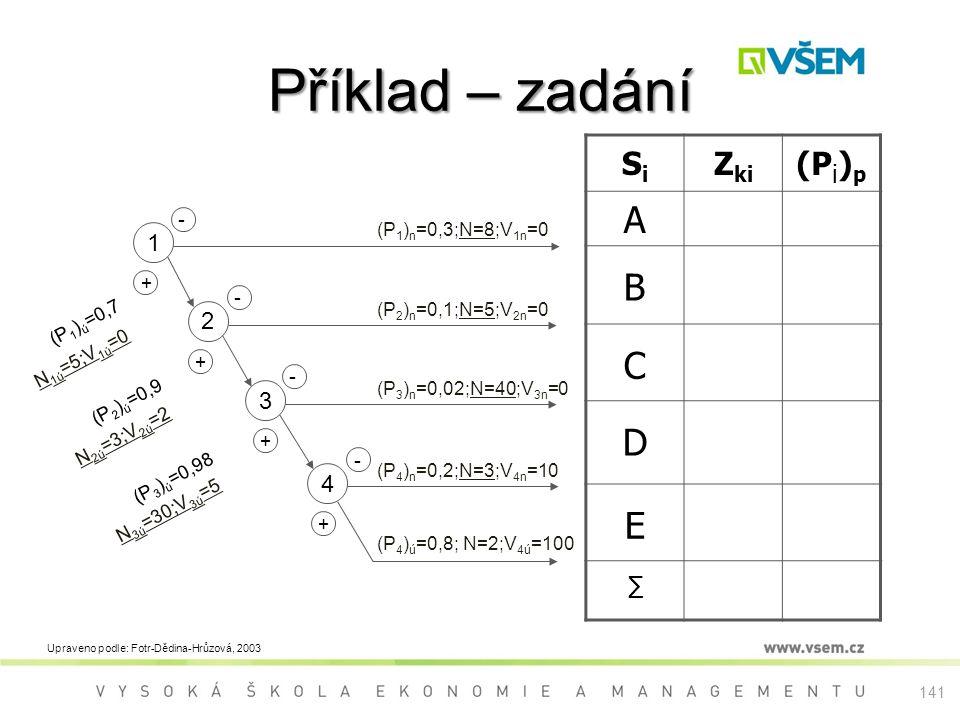 141 Příklad – zadání (P 1 ) ú =0,7 (P 2 ) ú =0,9 (P 3 ) ú =0,98 + 2 - + 1 - 3 + - 4 - + SiSi Z ki (P i ) p A B C D E ∑ (P 1 ) n =0,3;N=8;V 1n =0 (P 2 ) n =0,1;N=5;V 2n =0 (P 3 ) n =0,02;N=40;V 3n =0 (P 4 ) n =0,2;N=3;V 4n =10 (P 4 ) ú =0,8; N=2;V 4ú =100 N 1ú =5;V 1ú =0 N 2ú =3;V 2ú =2 N 3ú =30;V 3ú =5 Upraveno podle: Fotr-Dědina-Hrůzová, 2003