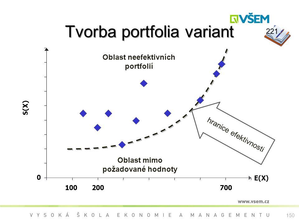 Tvorba portfolia variant 0 100200700 E(X) S(X) Oblast neefektivních portfolií Oblast mimo požadované hodnoty hranice efektivnosti 221 150