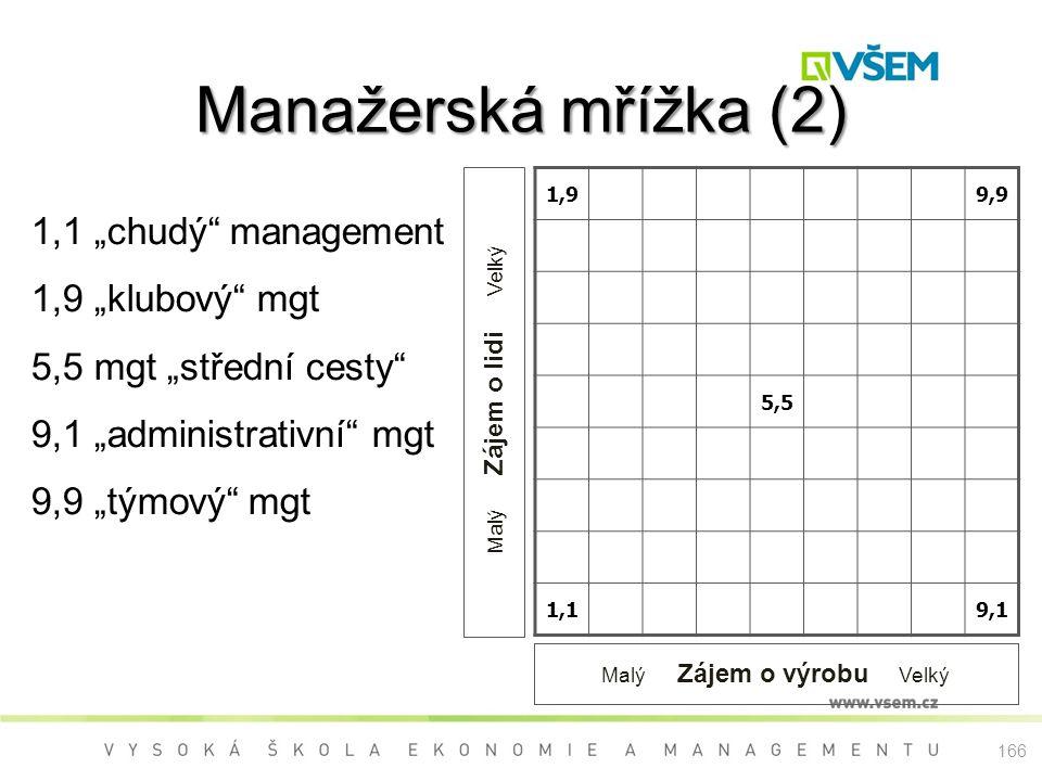 """Manažerská mřížka (2) 1,99,9 5,5 1,19,1 Malý Zájem o lidi Velký Malý Zájem o výrobu Velký 1,1 """"chudý"""" management 1,9 """"klubový"""" mgt 5,5 mgt """"střední ce"""