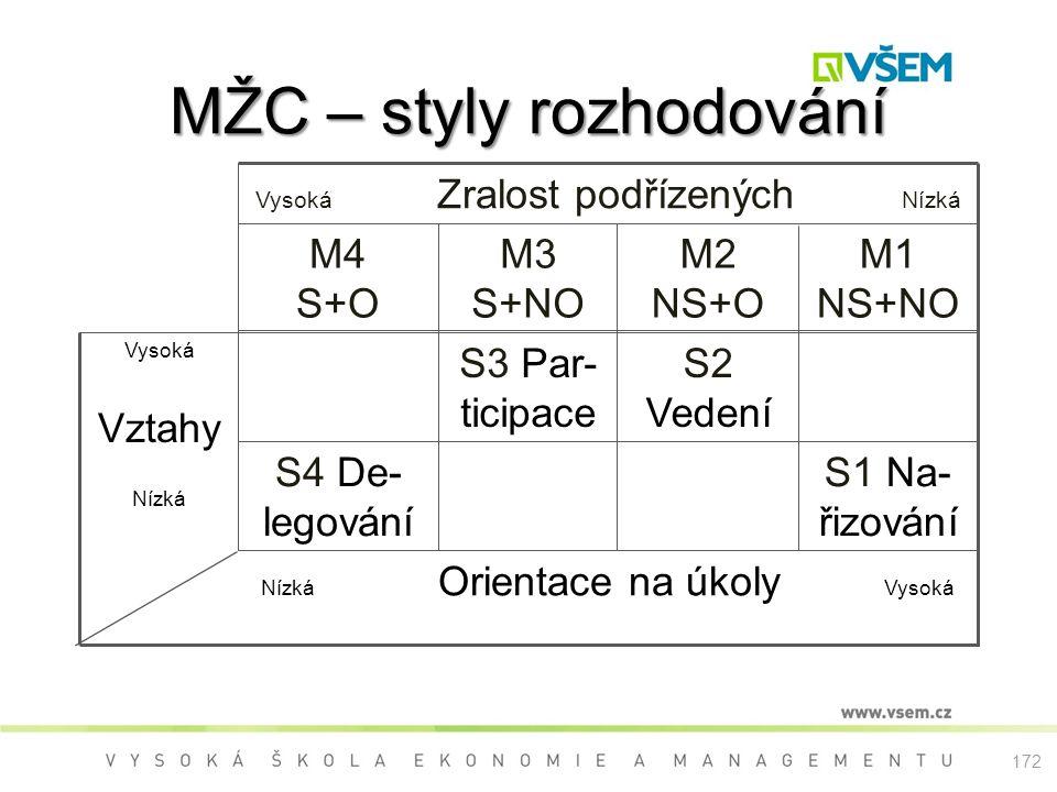 MŽC – styly rozhodování Nízká Orientace na úkoly Vysoká Vysoká Vztahy Nízká S1 Na- řizování S4 De- legování S2 Vedení S3 Par- ticipace M1 NS+NO M2 NS+O M3 S+NO M4 S+O Vysoká Zralost podřízených Nízká 172